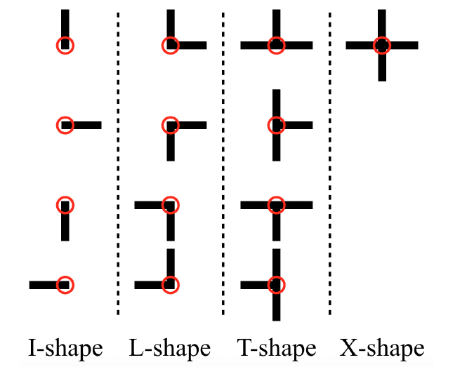 Types of Junctions in the Junction Layer
